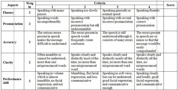 Rubrics Speaking1